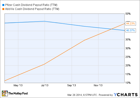 PFE Cash Dividend Payout Ratio (TTM) Chart