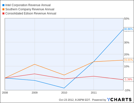 INTC Revenue Annual Chart
