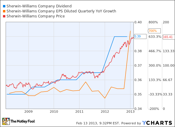 SHW Dividend Chart