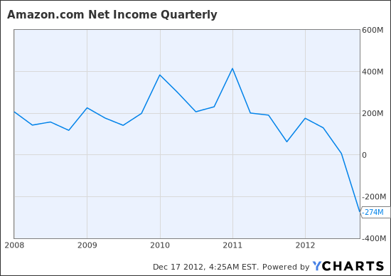 AMZN Net Income Quarterly Chart