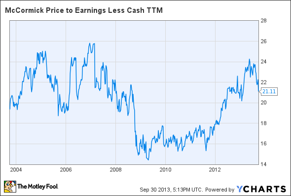 MKC Price to Earnings Less Cash TTM Chart