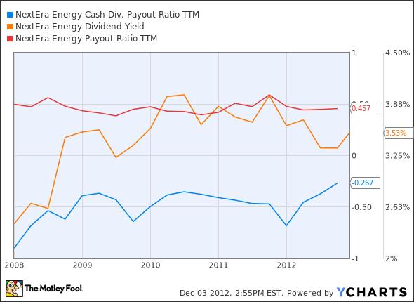NEE Cash Div. Payout Ratio TTM Chart