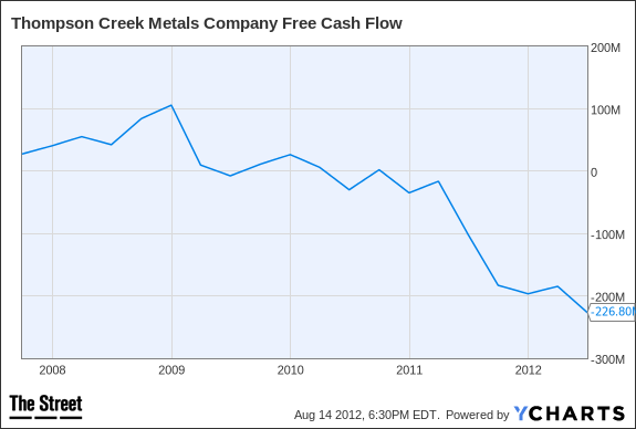 TC Free Cash Flow Chart