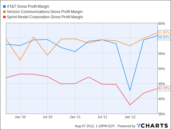 T Gross Profit Margin Chart