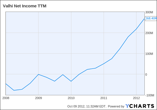 VHI Net Income TTM Chart