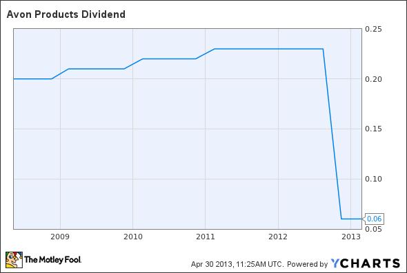 AVP Dividend Chart