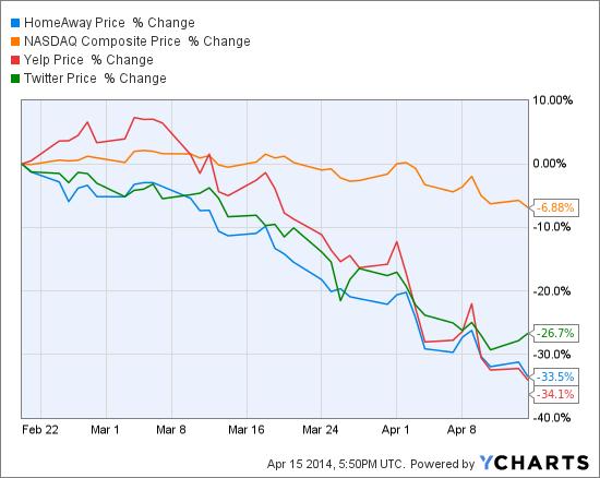 AWAY Chart