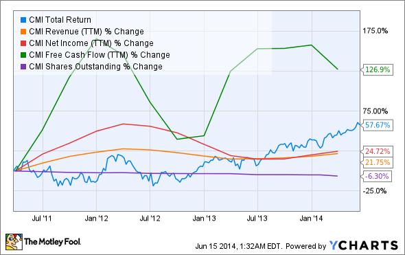 CMI Total Return Price Chart
