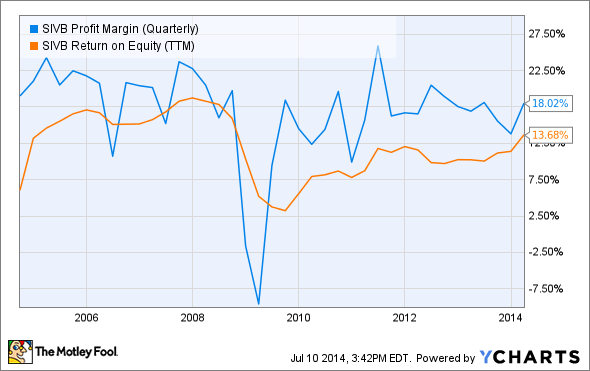 SIVB Profit Margin (Quarterly) Chart