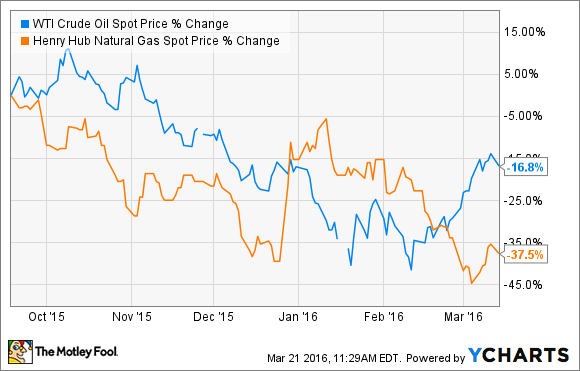 Vanguard Natural Resources Stock News
