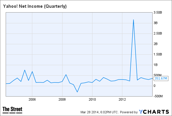 YHOO Net Income (Quarterly) Chart