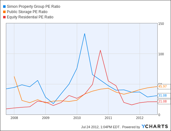 SPG PE Ratio Chart