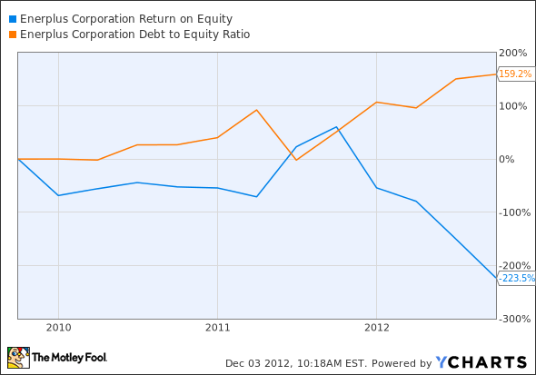 ERF Return on Equity Chart