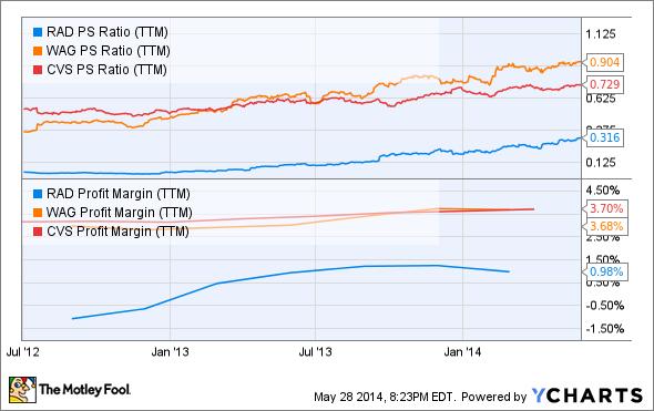 RAD PS Ratio (TTM) Chart