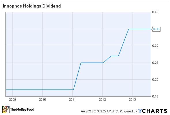 IPHS Dividend Chart
