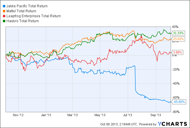 JAKK Total Return Price Chart