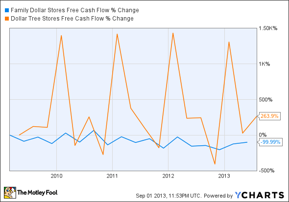FDO Free Cash Flow Chart