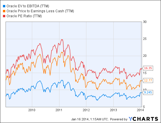 ORCL EV to EBITDA (TTM) Chart