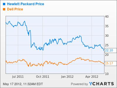 HPQ, DELL Chart