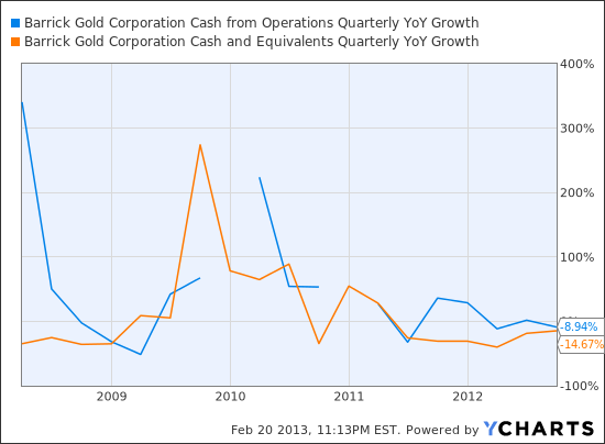 ABX Cash from Operations Quarterly YoY Growth Chart