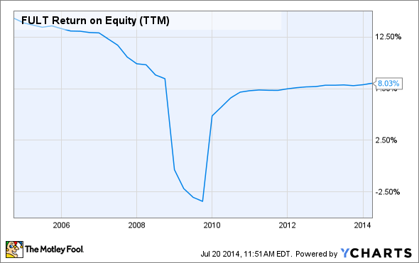 FULT Return on Equity (TTM) Chart