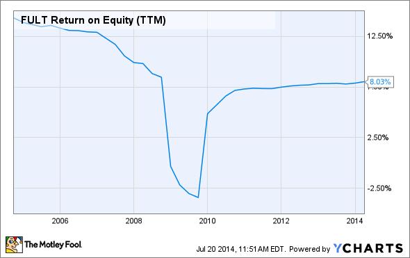 FULT Return on Equity (TTM) Chart