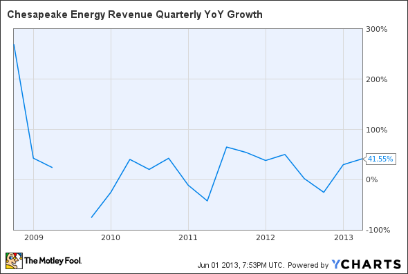 CHK Revenue Quarterly YoY Growth Chart