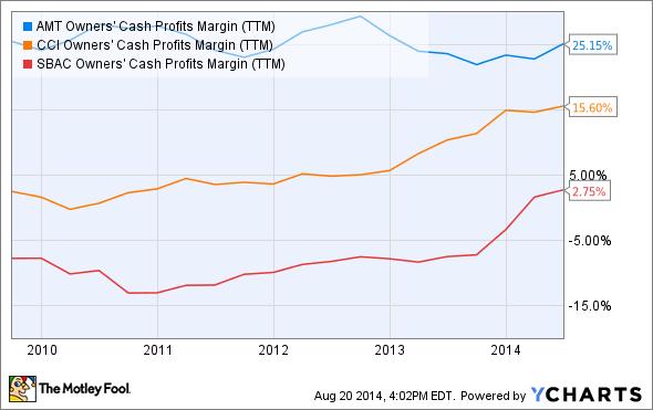 AMT Owners' Cash Profits Margin (TTM) Chart