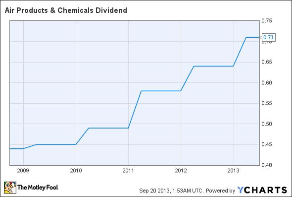 APD Dividend Chart