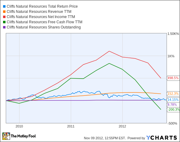 CLF Total Return Price Chart