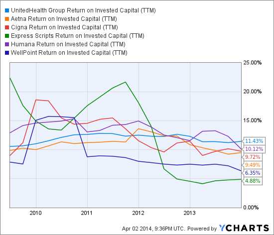 UNH Return on Invested Capital (TTM) Chart