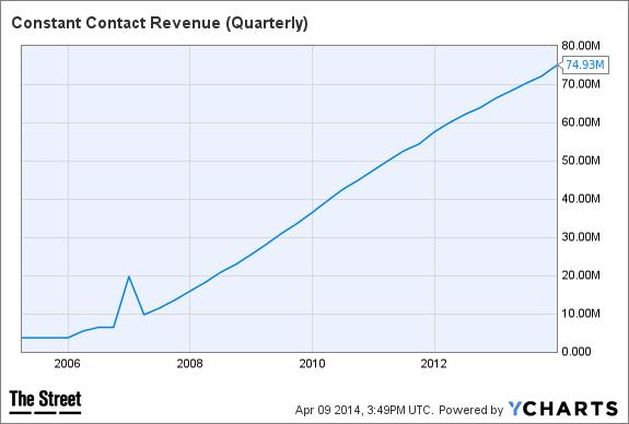 CTCT Revenue (Quarterly) Chart