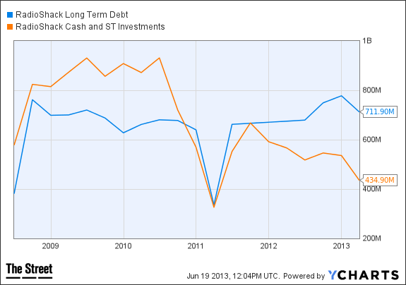 RSH Long Term Debt Chart