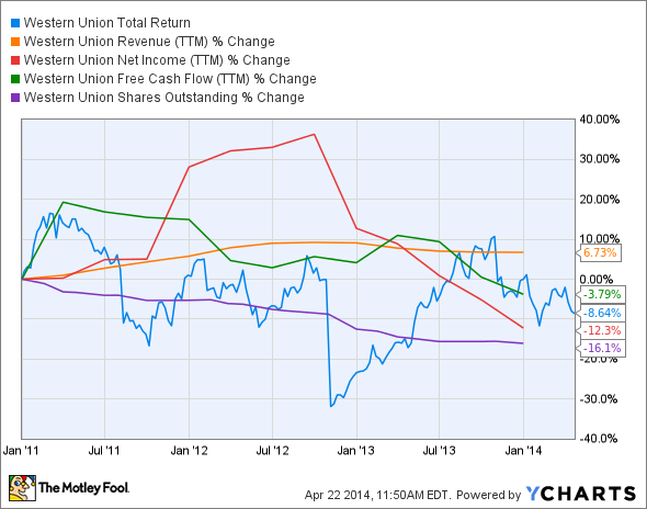 WU Total Return Price Chart