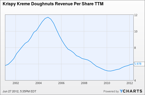 KKD Revenue Per Share TTM Chart