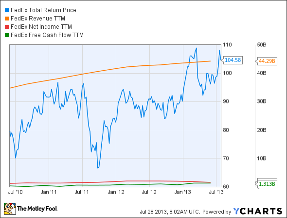 FDX Total Return Price Chart
