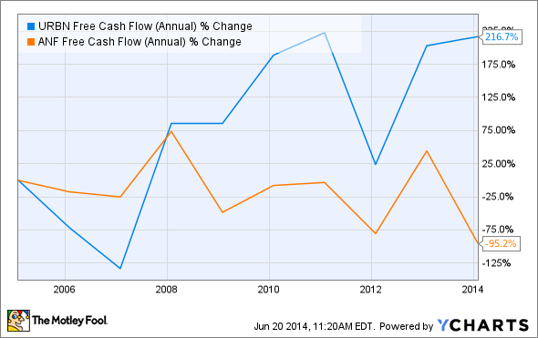 URBN Free Cash Flow (Annual) Chart