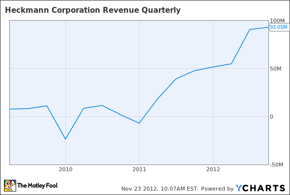 HEK Revenue Quarterly Chart