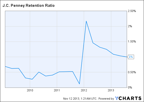 JCP Retention Ratio Chart