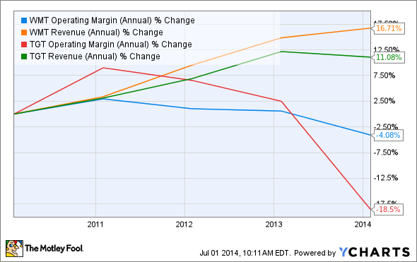 WMT Operating Margin (Annual) Chart