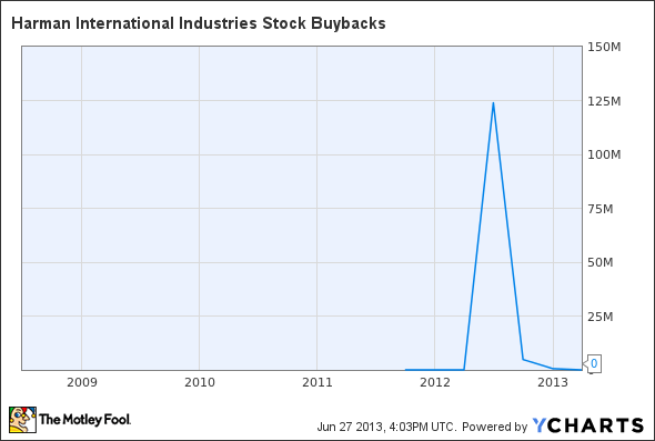 HAR Stock Buybacks Chart