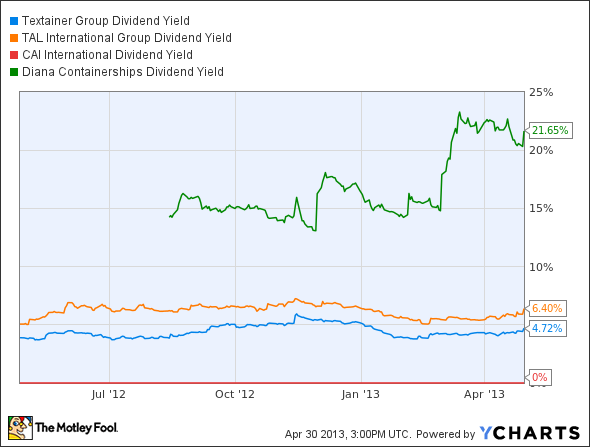 TGH Dividend Yield Chart