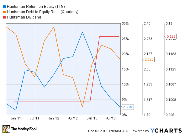 HUN Return on Equity (TTM) Chart