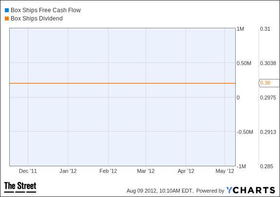 TEU Free Cash Flow Chart