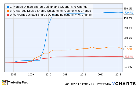 C Average Diluted Shares Outstanding (Quarterly) Chart