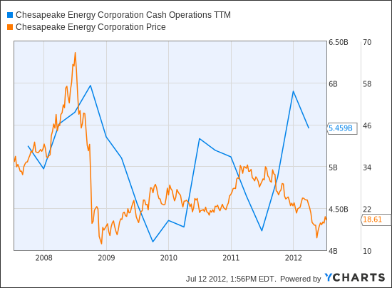 CHK Cash Operations TTM Chart