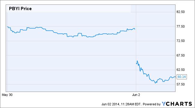 PBYI Price Chart