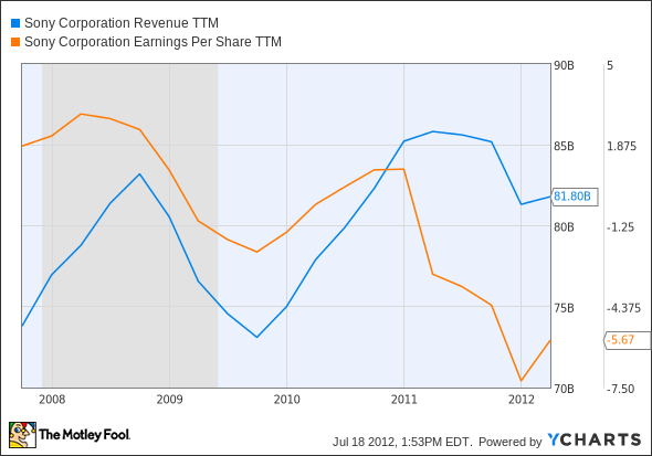 SNE Revenue TTM Chart