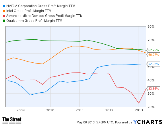 NVDA Gross Profit Margin TTM Chart