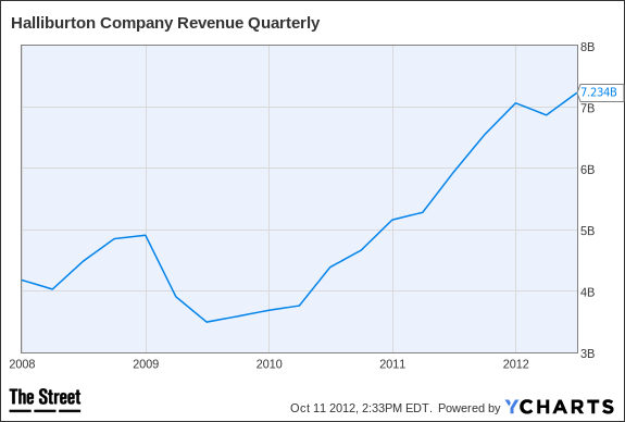 HAL Revenue Quarterly Chart